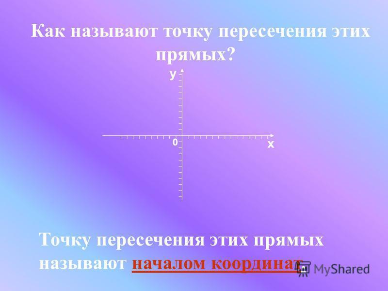 Как называют точку пересечения этих прямых? Точку пересечения этих прямых называют началом координат. х y 0