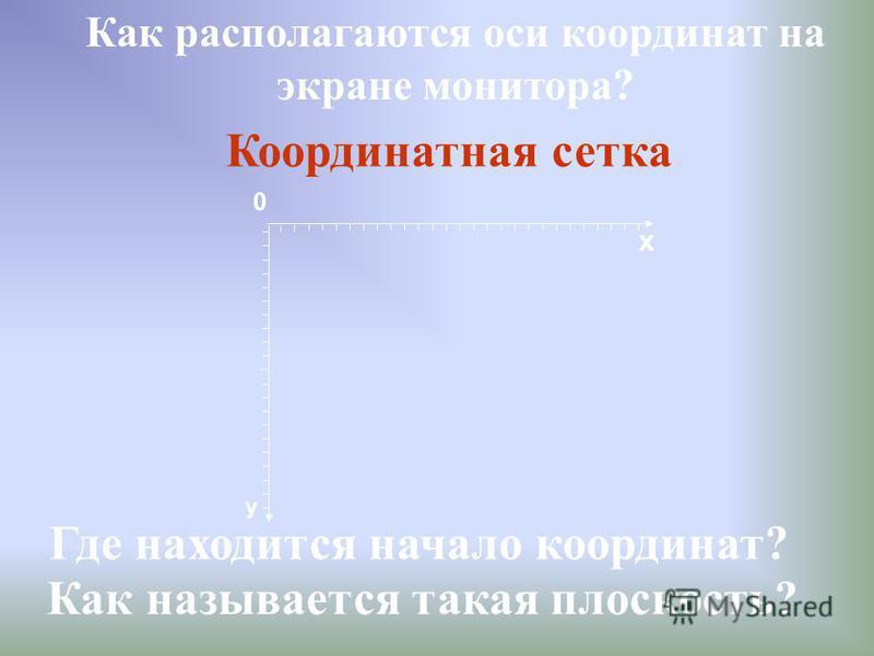 Как располагаются оси координат на экране монитора? Где находится начало координат? х y 0 Как называется такая плоскость? Координатная сетка