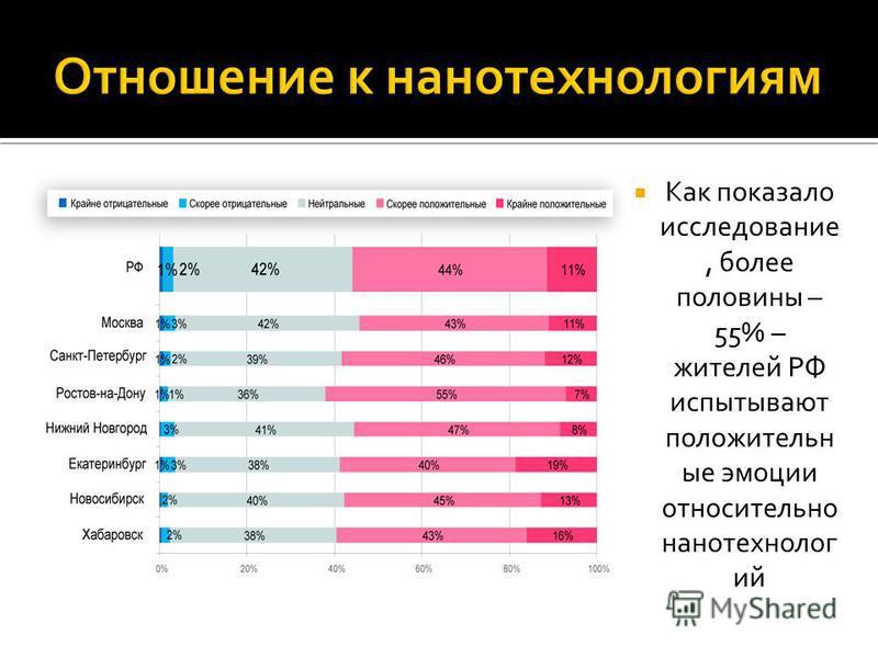 Как показало исследование, более половины – 55% – жителей РФ испытывают положительные эмоции относительно нанотехнологий