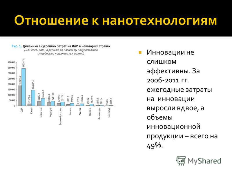 Инновации не слишком эффективны. За 2006-2011 гг. ежегодные затраты на инновации выросли вдвое, а объемы инновационной продукции – всего на 49%.