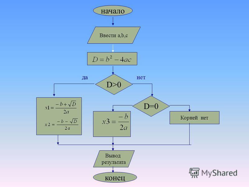 начало Ввести a,b,c D>0 Корней нет конец да-нет D=0 да Вывод результата