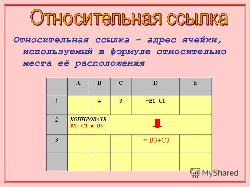 Относительная ссылка – адрес ячейки, используемый в формуле относительно места её расположения ABCDE 1 43=B1+C1 2 КОПИРОВАТЬ B1+ C1 в D3 3 = B3+C3