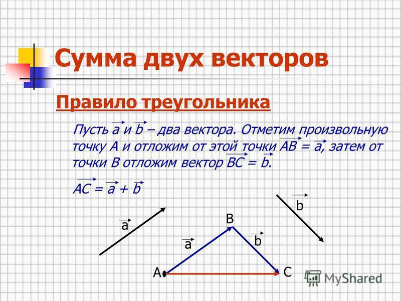 Сумма двух векторов Правило треугольника Пусть а и b – два вектора. Отметим произвольную точку А и отложим от этой точки АВ = а, затем от точки В отложим вектор ВС = b. АС = а + b a b A a b B C