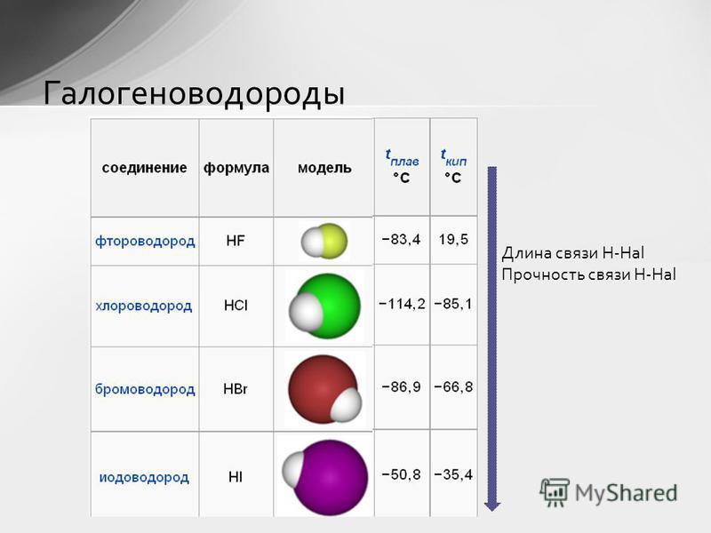 Оксид ГидроксидНазвание гидроксида Название кислотного остатка Cl 2 OHClOХлорноватистая кислота Гипохлорит Cl 2 O 3 HClO 2 Хлористая кислота Хлорит Cl 2 O 5 HClO 3 Хлорноватая кислота Хлорат Cl 2 O 7 HClO 4 Хлорная кислота Перхлорат Оксиды и гидрокси