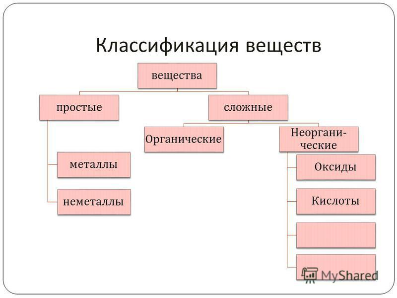 Классификация веществ вещества простые металлы неметаллы сложные Органически е Неоргани - ческие Оксиды Кислоты