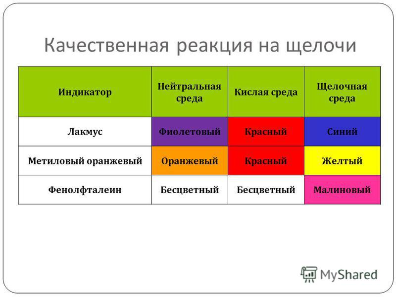 Качественная реакция на щелочи Индикатор Нейтральная среда Кислая среда Щелочная среда Лакмус ФиолетовыйКрасный Синий Метиловый оранжевый ОранжевыйКрасный Желтый Фенолфталеин Бесцветный Малиновый