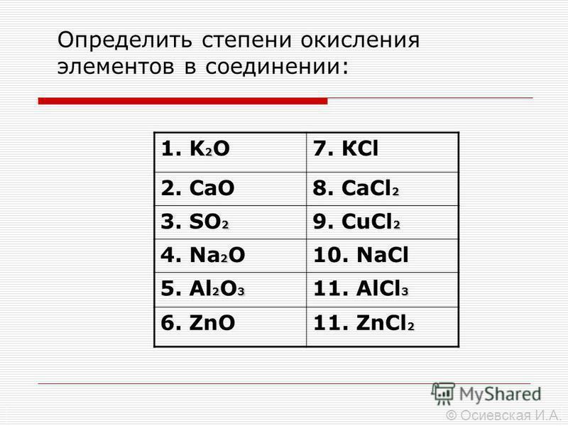 Определить степени окисления элементов в соединении: 2 1. K 2 O7. КCl 2. CaO 2 8. СaCl 2 2 3. SO 2 2 9. СuCl 2 2 4. Na 2 O10. NaCl 23 5. Al 2 O 3 3 11. AlCl 3 6. ZnO 2 11. ZnCl 2 © Осиевская И.А.