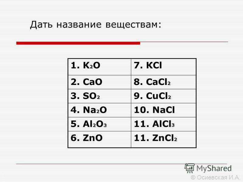 Дать название веществам: 2 1. K 2 O7. КCl 2. CaO 2 8. СaCl 2 2 3. SO 2 2 9. СuCl 2 2 4. Na 2 O10. NaCl 23 5. Al 2 O 3 3 11. AlCl 3 6. ZnO 2 11. ZnCl 2 © Осиевская И.А.