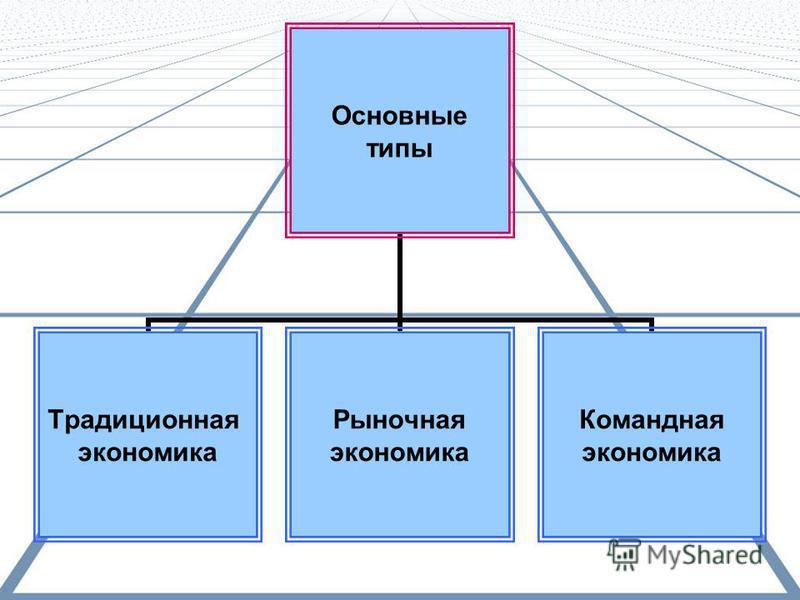 Основные типы Традиционна я экономика Рыночная экономика Командная экономика