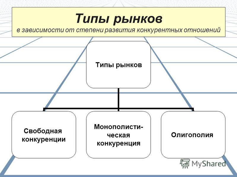 Типы рынков в зависимости от степени развития конкурентных отношений Типы рынков Свободная конкуренции Монополисти- ческая конкуренция Олигополия