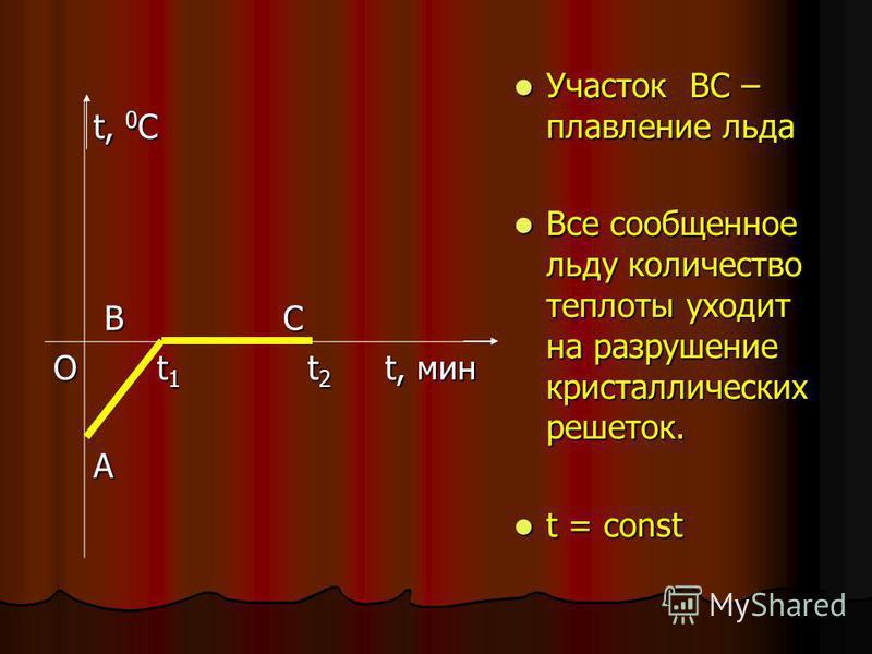 t, 0 C В С В С О t 1 t 2 t, мин t 1 t 2 t, мина Участок ВC – плавление льда Участок ВC – плавление льда Все сообщенное льду количество теплоты уходит на разрушение кристаллических решеток. Все сообщенное льду количество теплоты уходит на разрушение к