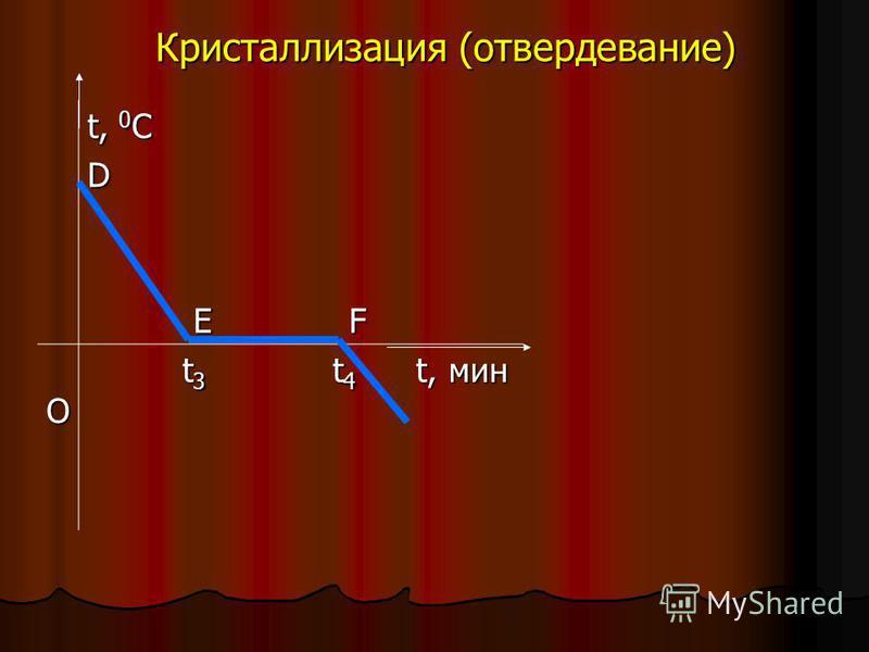 Кристаллизация (отвердевание) t, 0 C D E F E F О t 3 t 4 t, мин t 3 t 4 t, мин