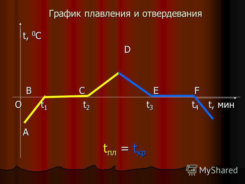 График плавления и отвердевания t, 0 C D D В С E F В С E F О t 1 t 2 t 3 t 4 t, мин t 1 t 2 t 3 t 4 t, мина t пл = t кр t пл = t кр
