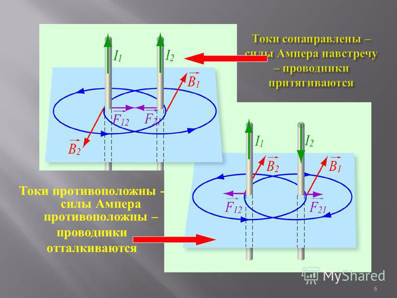 Токи противоположны - силы А мпера противоположны – проводники отталкиваются 6
