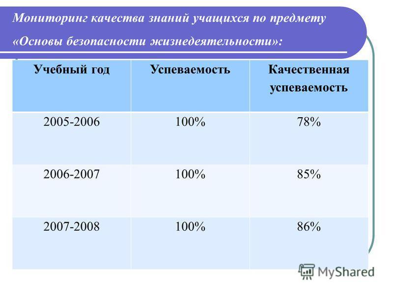 Мониторинг качества знаний учащихся по предмету «Основы безопасности жизнедеятельности»: Учебный год Успеваемость Качественная успеваемость 2005-2006100%78% 2006-2007100%85% 2007-2008100%86%