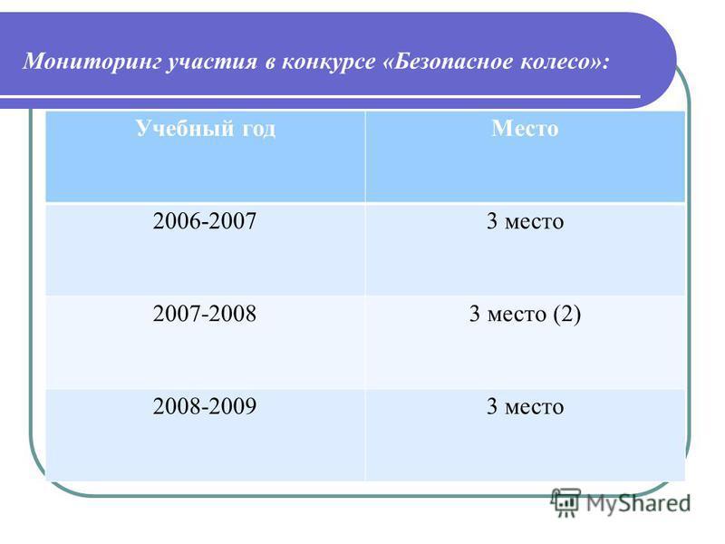 Мониторинг участия в конкурсе «Безопасное колесо»: Учебный год Место 2006-20073 место 2007-20083 место (2) 2008-20093 место
