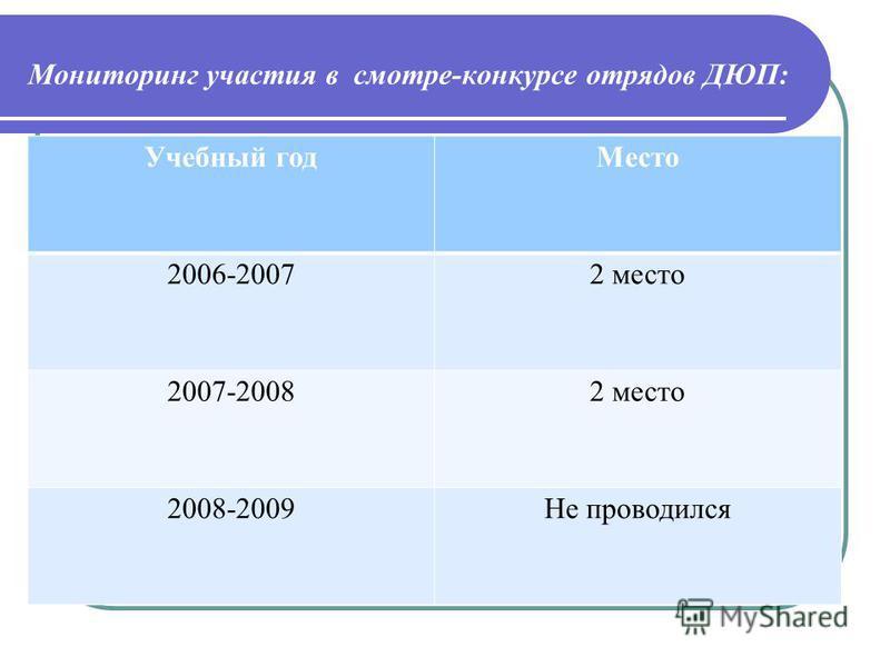 Мониторинг участия в смотре-конкурсе отрядов ДЮП: Учебный год Место 2006-20072 место 2007-20082 место 2008-2009Не проводился