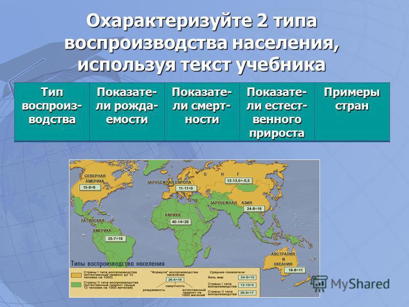 Охарактеризуйте 2 типа воспроизводства населения, используя текст учебника Тип воспроизводства Показате- ли рождаемости Показате- ли смертности Показате- ли естественного прироста Примеры стран