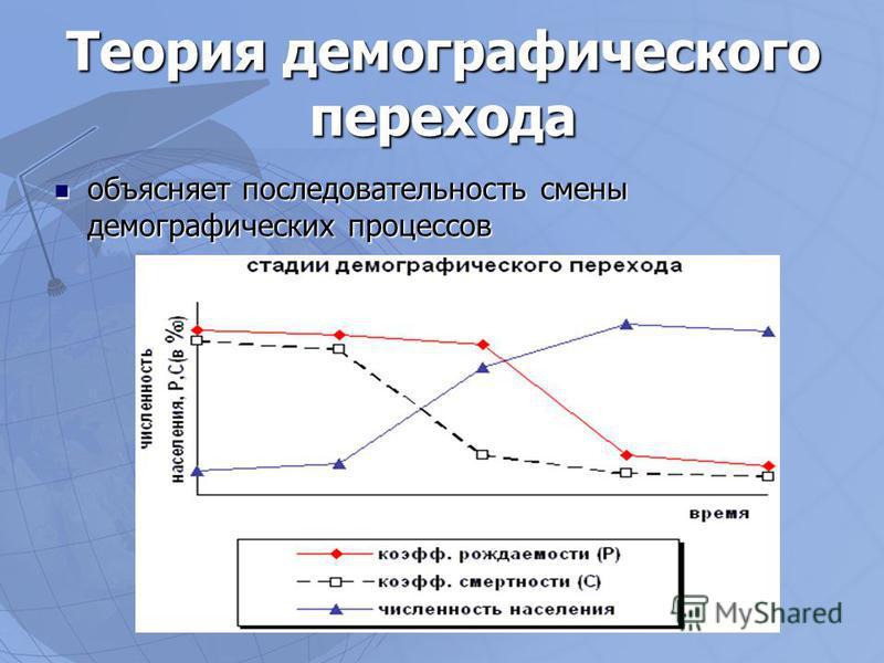 Теория демографического перехода объясняет последовательность смены демографических процессов объясняет последовательность смены демографических процессов