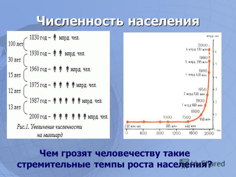 Численность населения Чем грозят человечеству такие стремительные темпы роста населения?