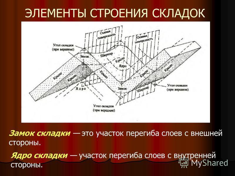 ЭЛЕМЕНТЫ СТРОЕНИЯ СКЛАДОК Замок складки это участок перегиба слоев с внешней стороны. Ядро складки участок перегиба слоев с внутренней стороны.