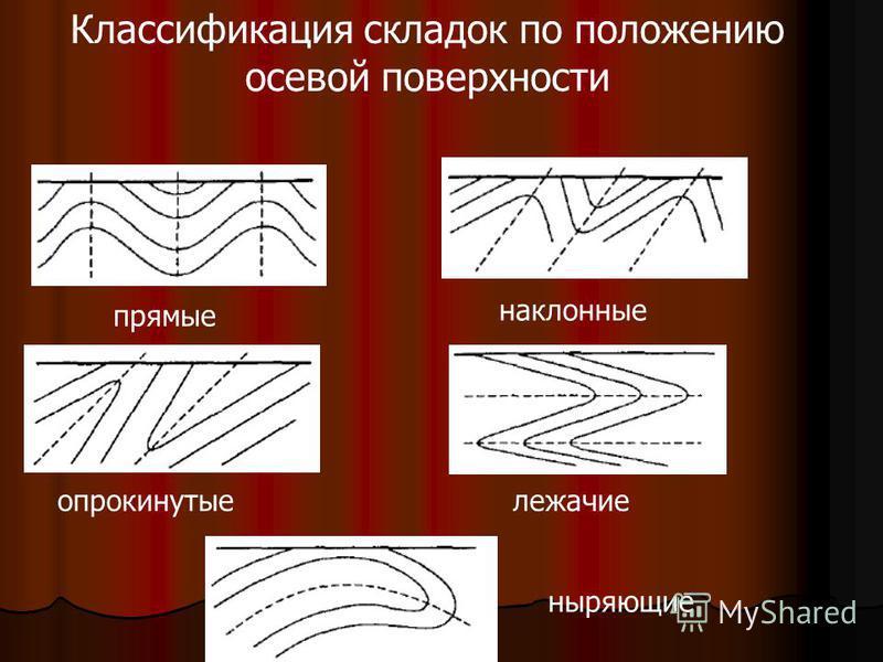 Классификация складок по положению осевой поверхности прямые наклонные опрокинутыележачие ныряющие
