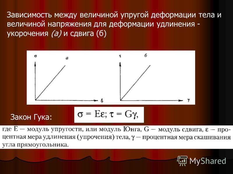 Зависимость между величиной упругой деформации тела и величиной напряжения для деформации удлинения - укорочения (а) и сдвига (б) Закон Гука: