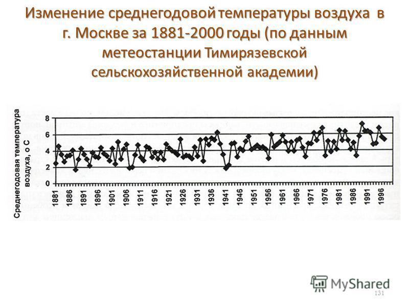 Изменение среднегодовой температуры воздуха в г. Москве за 1881-2000 годы (по данным метеостанции Тимирязевской сельскохозяйственной академии) 131