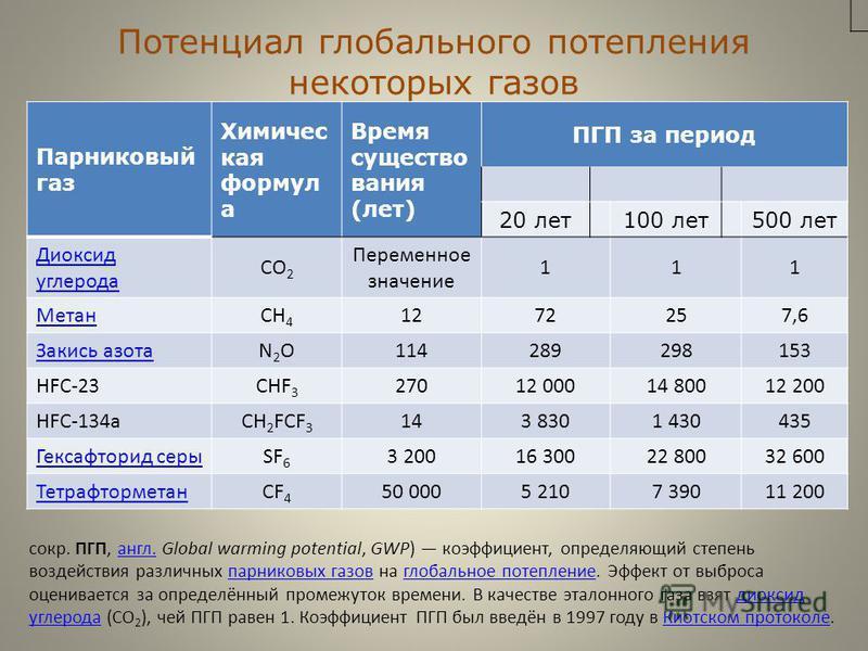 Потенциал глобального потепления некоторых газов Парниковый газ Химичес кая формул а Время существования (лет) ПГП за период 20 лет 100 лет 500 лет Диоксид углерода CO 2 Переменное значение 111 МетанCH 4 1272257,6 Закись азотаN2ON2O114289298153 HFC-2