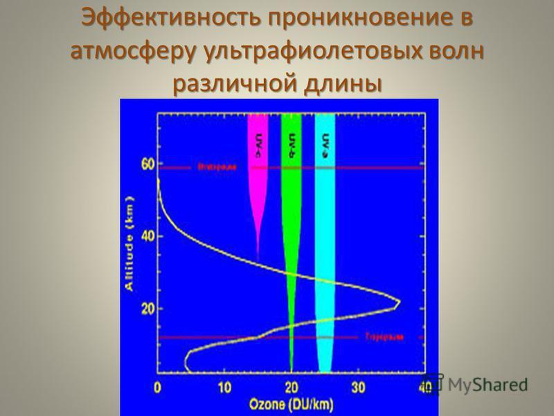 Эффективность проникновение в атмосферу ультрафиолетовых волн различной длины 77