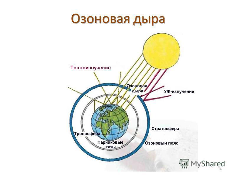 Озоновая дыра 78