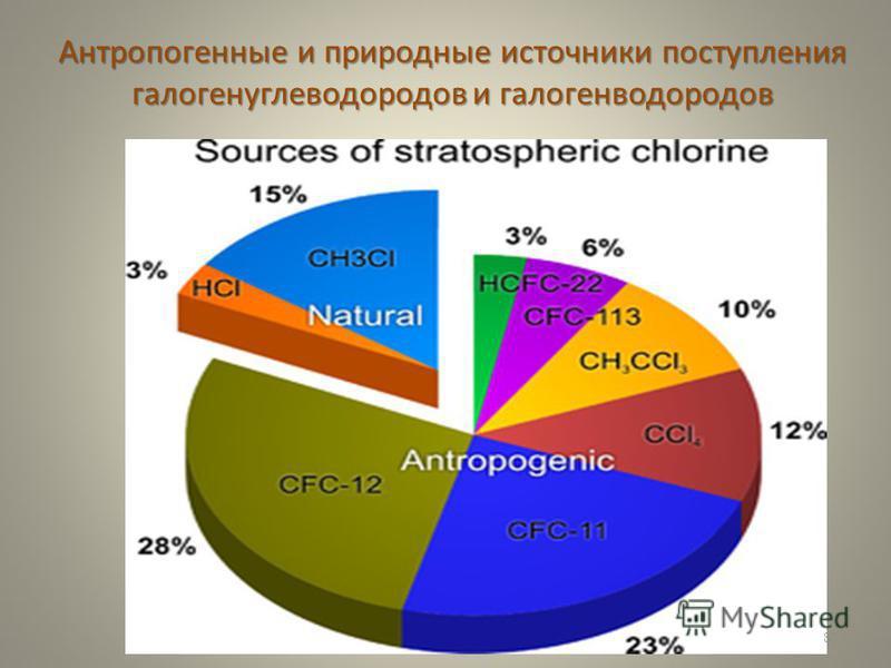 Антропогенные и природные источники поступления галогенуглеводородов и галогенводородов 87