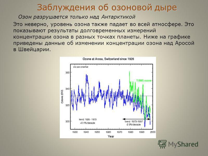 Заблуждения об озоновой дыре Озон разрушается только над Антарктикой Это неверно, уровень озона также падает во всей атмосфере. Это показывают результаты долговременных измерений концентрации озона в разных точках планеты. Ниже на графике приведены д