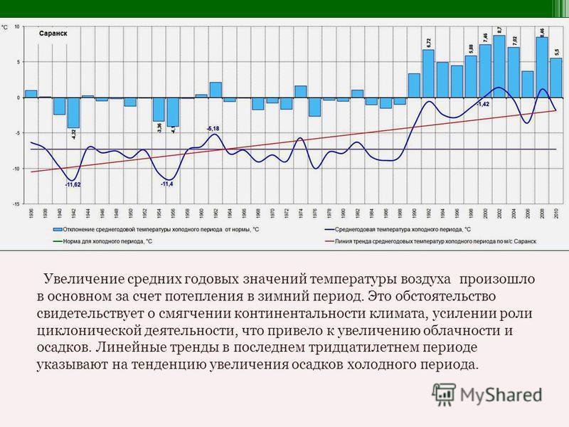 Увеличение средних годовых значений температуры воздуха произошло в основном за счет потепления в зимний период. Это обстоятельство свидетельствует о смягчении континентальности климата, усилении роли циклонической деятельности, что привело к увеличе
