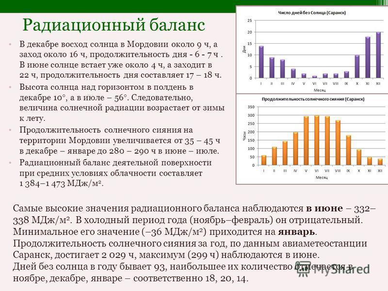 Радиационный баланс В декабре восход солнца в Мордовии около 9 ч, а заход около 16 ч, продолжительность дня - 6 - 7 ч. В июне солнце встает уже около 4 ч, а заходит в 22 ч, продолжительность дня составляет 17 – 18 ч. Высота солнца над горизонтом в по