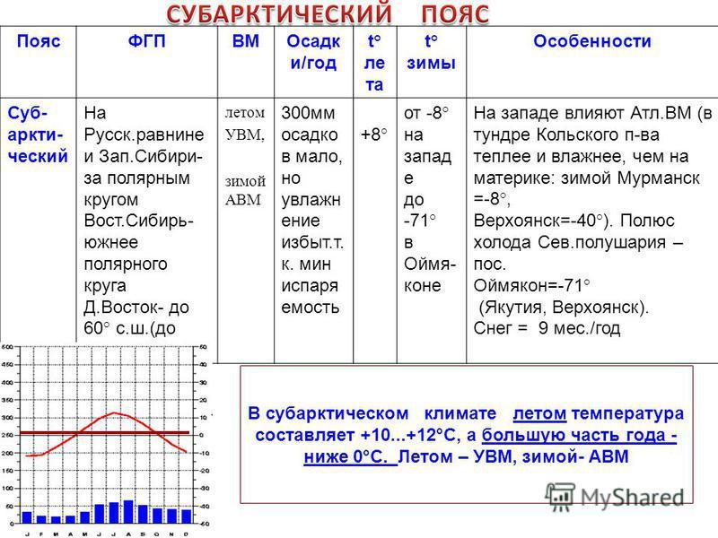 В субарктическом климате летом температура составляет +10...+12°С, а большую часть года - ниже 0°С. Летом – УВМ, зимой- АВМ Пояс ФГПВМОсадк и/год t ° лета t ° зимы Особенности Суб- аркти- ческий На Русск.равнине и Зап.Сибири- за полярным кругом Вост.