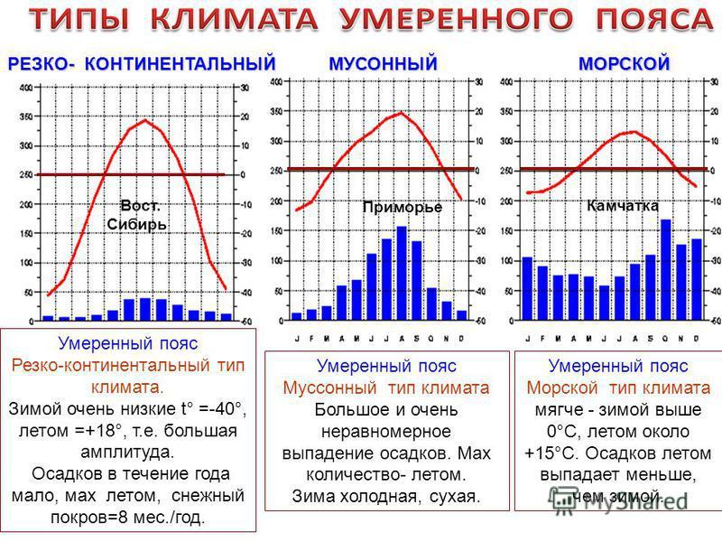 РЕЗКО- КОНТИНЕНТАЛЬНЫЙ Вост. Сибирь Приморье Камчатка МУСОННЫЙМОРСКОЙ Умеренный пояс Морской тип климата мягче - зимой выше 0°С, летом около +15°С. Осадков летом выпадает меньше, чем зимой. Умеренный пояс Резко-континентальный тип климата. Зимой очен