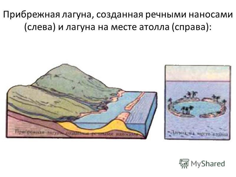 Прибрежная лагуна, созданная речными наносами (слева) и лагуна на месте атолла (справа):