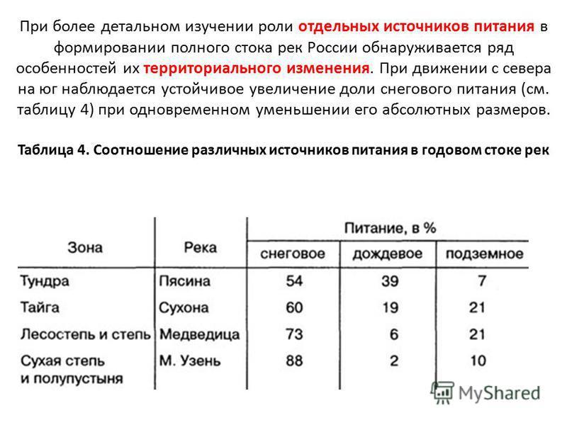 При более детальном изучении роли отдельных источников питания в формировании полного стока рек России обнаруживается ряд особенностей их территориального изменения. При движении с севера на юг наблюдается устойчивое увеличение доли снегового питания