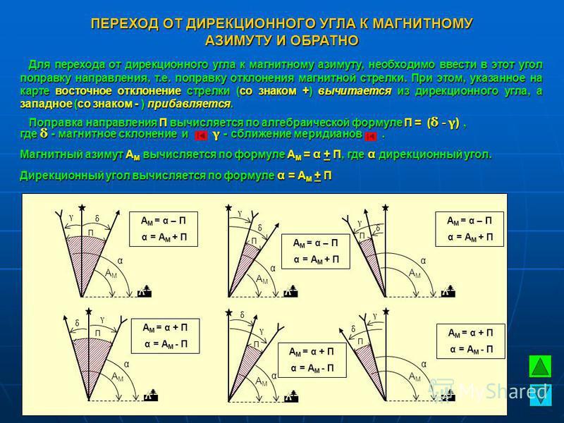 Для перехода от дирекционного угла к магнитному азимуту, необходимо ввести в этот угол поправку направления, т.е. поправку отклонения магнитной стрелки. При этом, указанное на карте восточное отклонение стрелки (со знаком +) вычитается из дирекционно