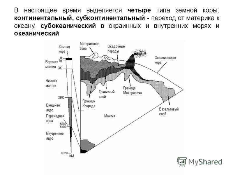 В настоящее время выделяется четыре типа земной коры: континентальный, субконтинентальный - переход от материка к океану, субокеанический в окраинных и внутренних морях и океанический