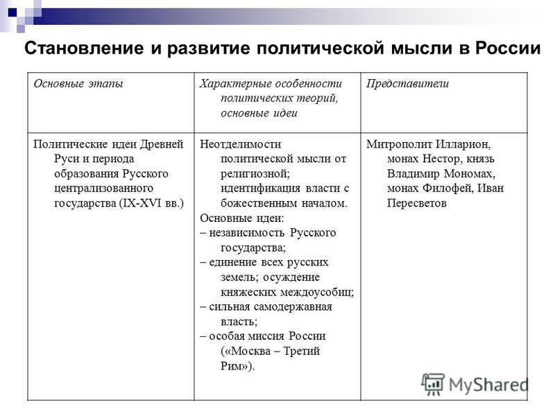 Основные этапы развития политической мысли в истории россии шпаргалка