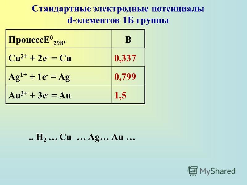 ПроцессE 0 298,B Cu 2+ + 2e - = Cu0,337 Ag 1+ + 1e - = Ag0,799 Au 3+ + 3e - = Au1,5 Стандартные электродные потенциалы d-элементов 1Б группы.. H 2 … Cu … Ag… Au …