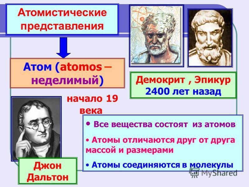 Атомистические представления Демокрит, Эпикур 2400 лет назад Атом (atomos – неделимый) Джон Дальтон Все вещества состоят из атомов Все вещества состоят из атомов Атомы отличаются друг от друга массой и размерами Атомы отличаются друг от друга массой