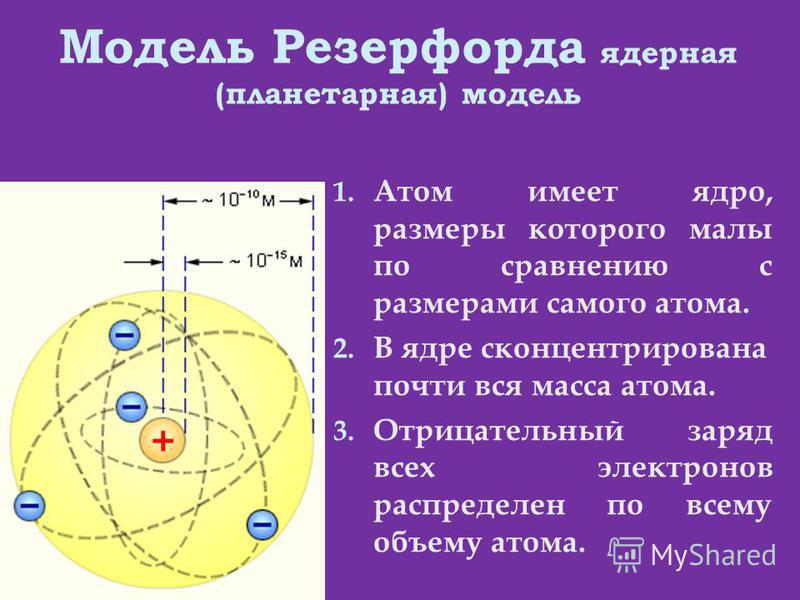 Модель Резерфорда ядерная (планетарная) модель 1. Атом имеет ядро, размеры которого малы по сравнению с размерами самого атома. 2. В ядре сконцентрирована почти вся масса атома. 3. Отрицательный заряд всех электронов распределен по всему объему атома
