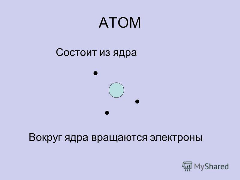 АТОМ Состоит из ядра Вокруг ядра вращаются электроны