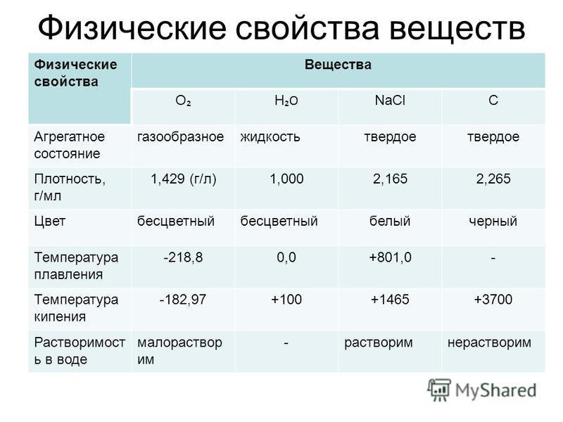 Физические свойства веществ Физические свойства Вещества О НОНО NaClC Агрегатное состояние газообразное жидкость твердое Плотность, г/мл 1,429 (г/л)1,0002,1652,265 Цветбесцветный белый черный Температура плавления -218,80,0+801,0- Температура кипения