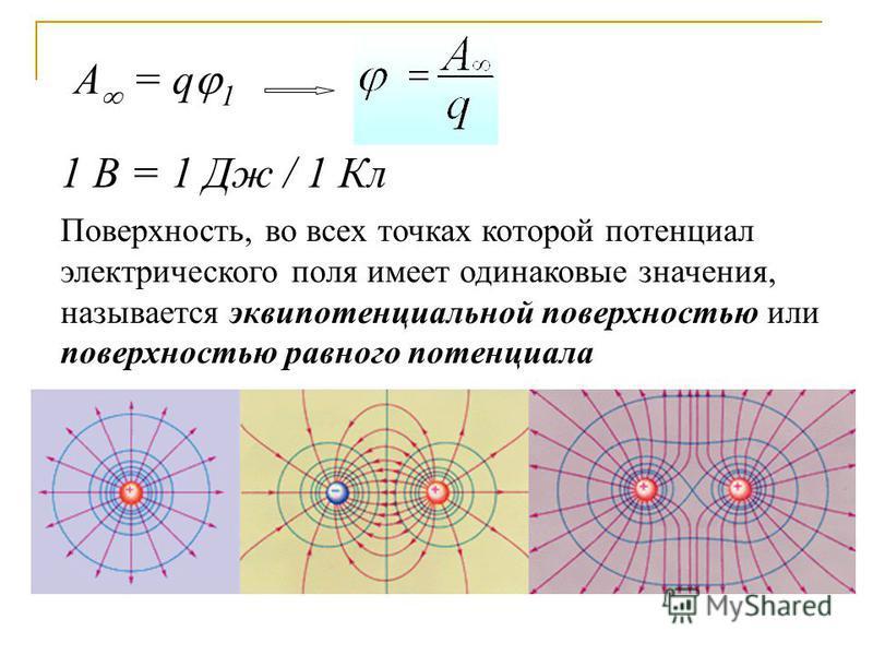 1 В = 1 Дж / 1 Кл А = q 1 Поверхность, во всех точках которой потенциал электрического поля имеет одинаковые значения, называется эквипотенциальной поверхностью или поверхностью равного потенциала