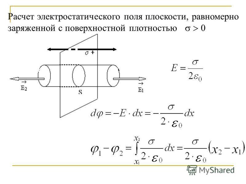 Расчет электростатического поля плоскости, равномерно заряженной с поверхностной плотностью 0