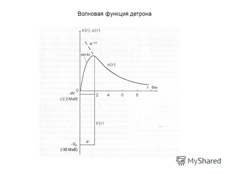Волновая функция дейтрона